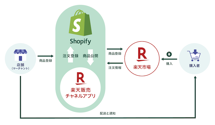 20200407Shopify.png